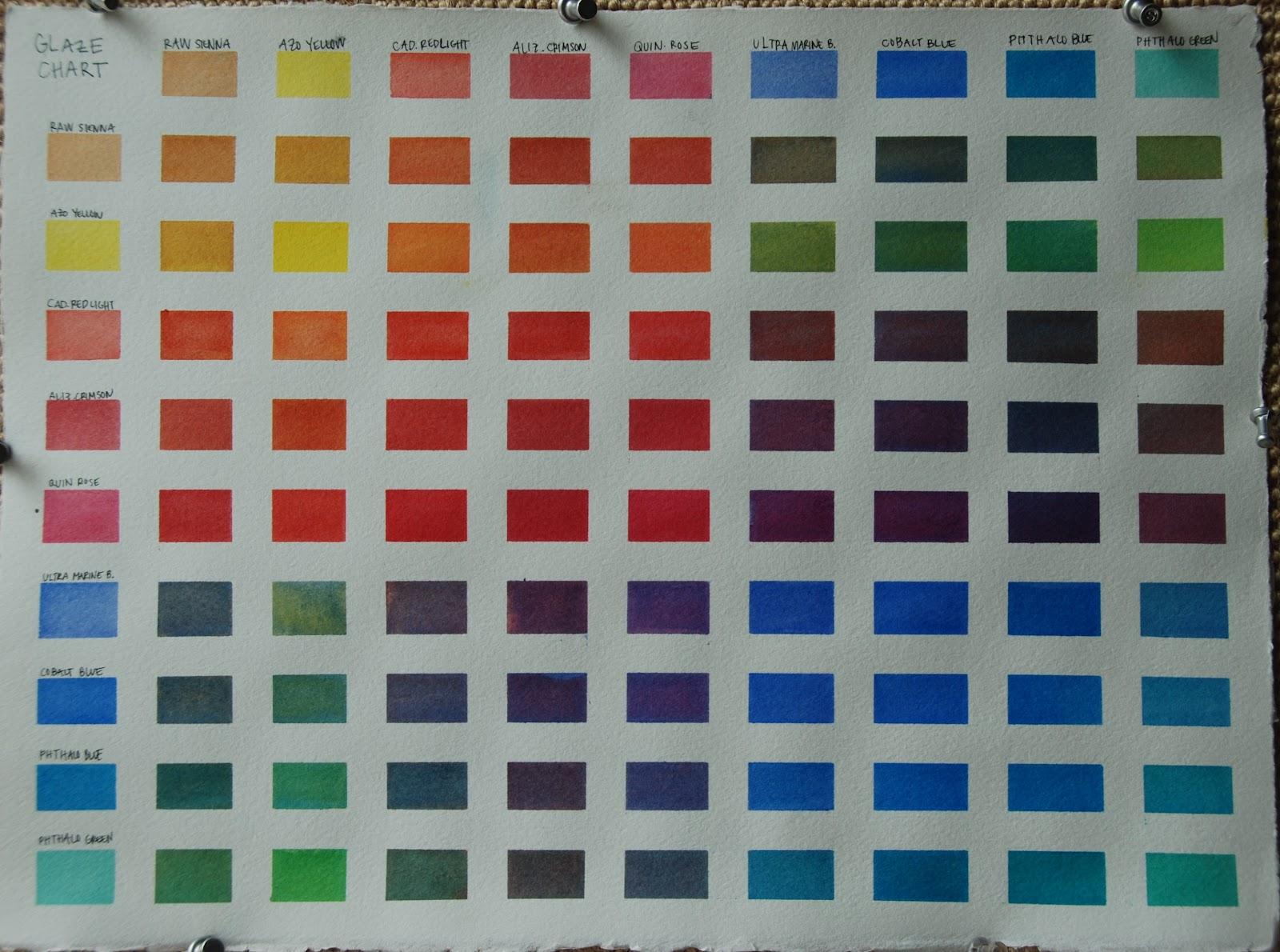Sally Cannon Ellis Watercolor Adventures Glazing Charts