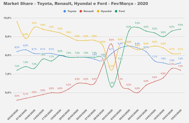 Market Share - Brasil - Montadoras - 2020