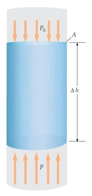 tekanan pada zat cair