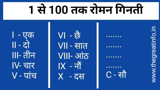 1 से 100 तक रोमन नंबर गिनती - Roman numerals chart 1 to 100