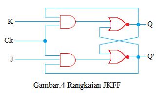 rangkaian JKFF