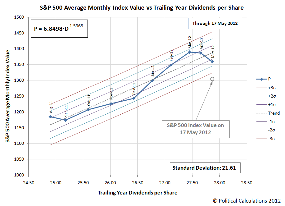 S&P 500 Average Monthly Index Value vs Trailing Year Dividends per Share, August 2011 through 17 May 2012