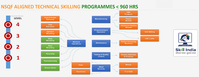 CIPET Course Offered For Technical Skilling programs
