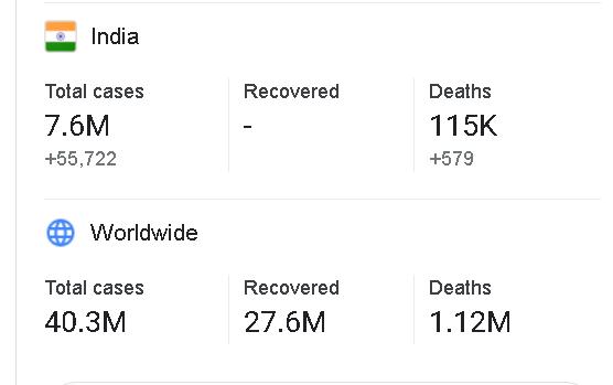भारत और विश्व की कोरोना अपडेट