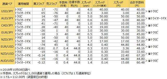FX自動売買のトータルコスト比較(2018年10月8日調べ)