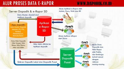 Panduan Lengkap Aplikasi e-Rapor Sekolah Dasar (SD) Official Kemdikbud Edisi Revisi