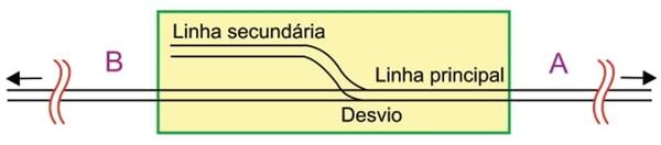 Em uma ferrovia, dois trens podem se mover, um em direção ao outro, sobre a mesma linha e sem riscos de colisão porque, no caminho entre eles, há uma estação ferroviária com um desvio para uma linha secundária desativada, utilizada para a parada de um trem, enquanto outro passa direto pela estação.