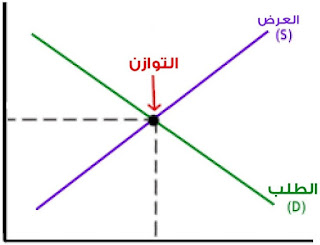 توازن الدخل القومي