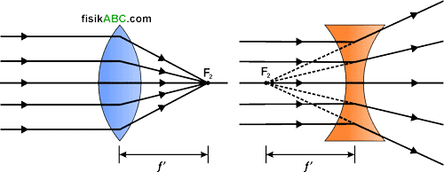 titik fokus kedua (F2) lensa cembung dan cekung