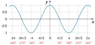 sin graph