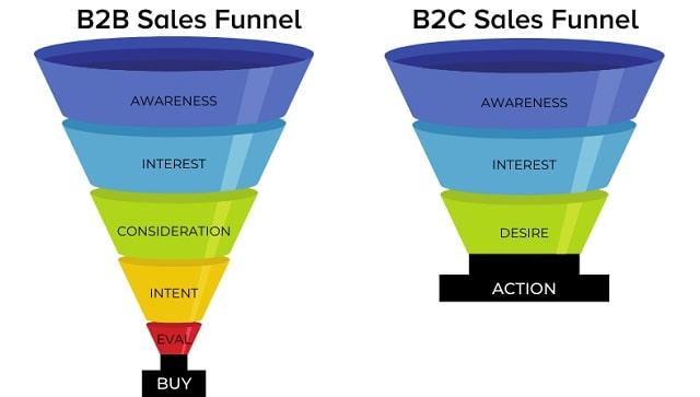b2b sales funnel model