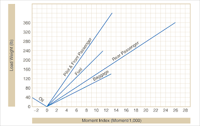 Aircraft weight and balance computation system