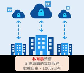 一般來說,「公有雲(左)」較方便,且便宜,而「私有雲(右)」較隱私,且客製化程度高。