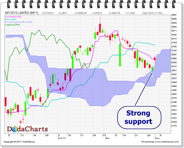 Infosys Ltd. Technical Chart