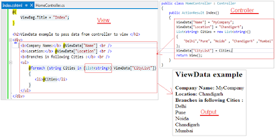 ViewData example to pass data from controller to view