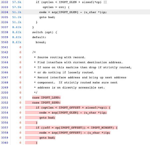 Several lines of code have a column indicating that they have been covered tens of thousands of times. Below them, you can see a switch statement for handling the parsing of IP options. Only the default case is covered approximately fifty thousand times, while the routing record options are covered 0 times.