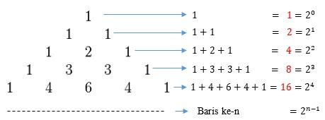 Pola Bilangan Segitiga Pascal