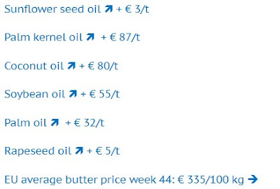 Sunflower seed oil increases with € 3/t. Palm kernel oil increases with € 87/t. Coconut oil increases with € 80/t. Soybean oil increases with € 55/t. Palm oil increases with € 32/t. Rapeseed oil increases with € 5/t. EU average butter price week 44: € 335/100 kg.