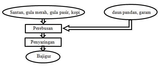 Naffa bajigur diagram alir ccuart Gallery