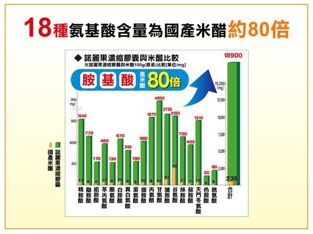 日本DMJ諾麗果濃縮膠囊評價