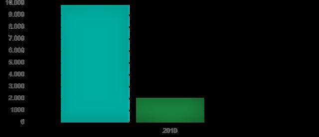 Várzea da Roça possui 14.121 habitantes
