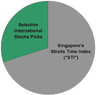 STI ETF(ES3), ST ENGINEERING(S63.SI), SINGTEL(Z74.SI), UOB(U11.SI), CAPITALAND(C31.SI),DBS(D05.SI), GENTING SINGAPORE(G13.SI), SEMBCORP (U96.SI), CITY DEVELOPMENTS(C09.SI), WILMAR(F34.SI), COMFORTDELGRO(C52.SI), CAPITALAND COMMERCIAL TRUST(C61U.SI), THAI BEVERAGE(Y92.SI), SATS(S58.SI), SGX(S68.SI), SIA(C6L.SI), UOL(U14.SI), ASCENDAS REIT(A17U.SI), CAPITALAND MALL TRUST(C38U.SI), VENTURE CORPORATION(V03.SI), OCBC(O39.SI), HONGKONG LAND(H78.SI), KEPPEL(BN4.SI), YANGZIJIANG(BS6.SI), DAIRY FARM(D01.SI), SPH(T39.SI), JARDINE C&C(C07.SI), GOLDEN AGRI-RESOURCES(E5H.SI), HPH TRUST(NS8U.SI), JARDINE MATHESON(J36.SI), JARDINE STRATEGIC(J37.SI)