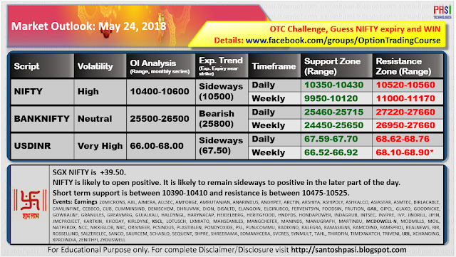 Indian Market Outlook: May 24, 2018