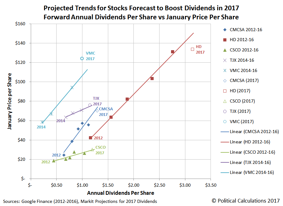 Projected Trends for Stocks Forecast to Boost Dividends in 2017, Forward Annual Dividends Per Share vs January Price Per Share