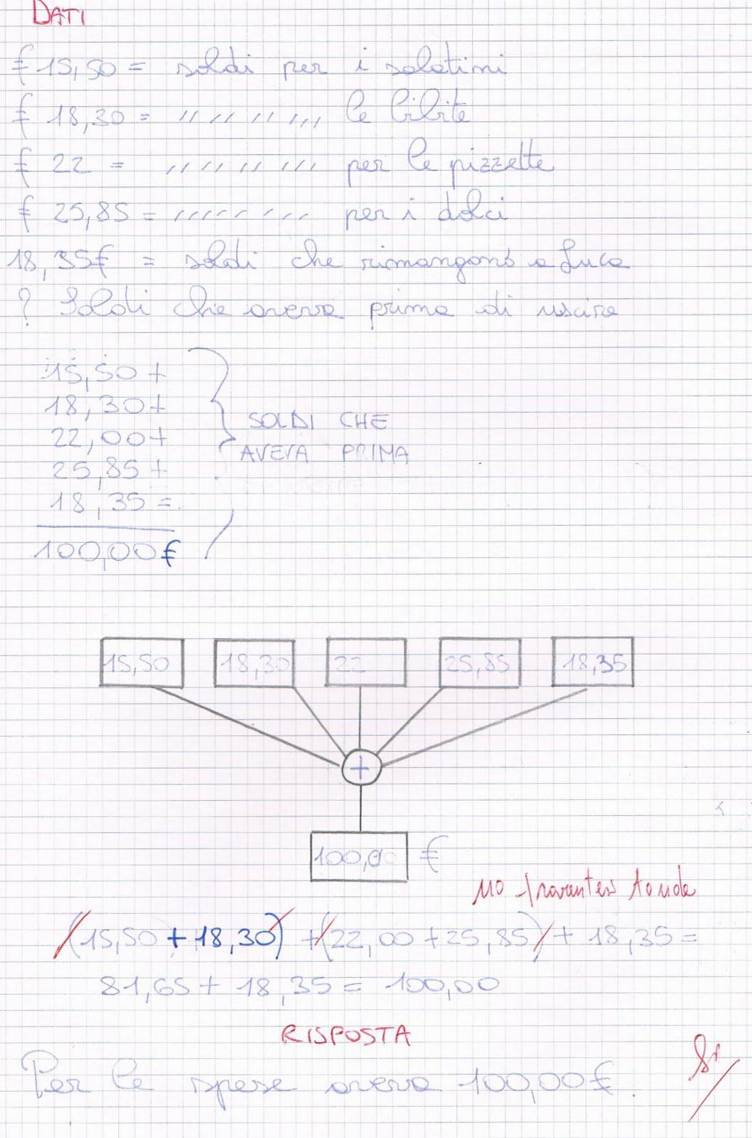 Risoluzione Di Problemi Diagramma A Blocchi Espressione Aritmetica