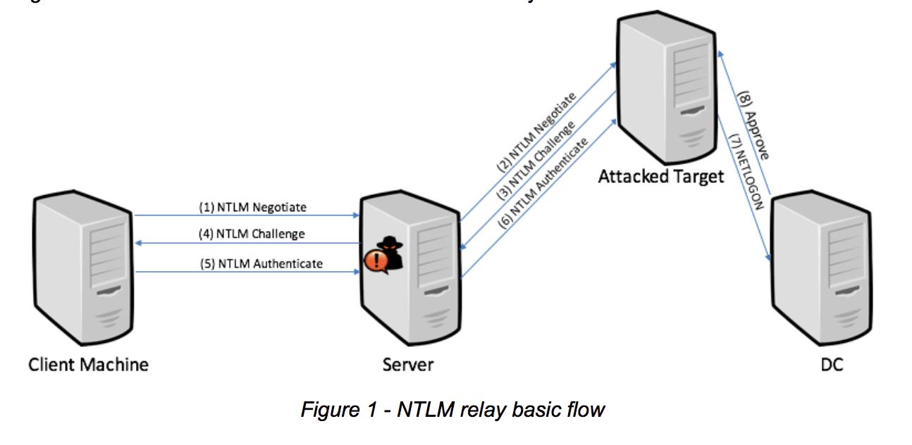 Microsoft NTLM