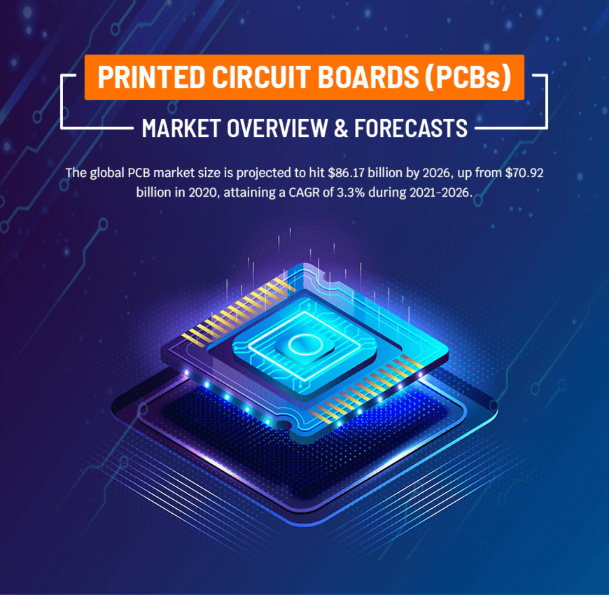 The Global Printed Circuit Board Market (infographic)