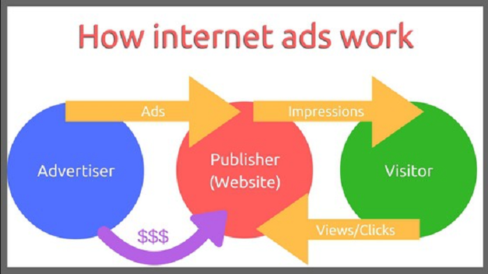 advertise networks and make money