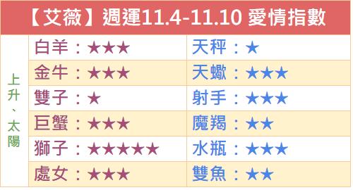 【艾薇】一週星座運勢2018.11.4-11.10