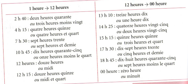 Godziny - słownictwo 22 - Francuski przy kawie