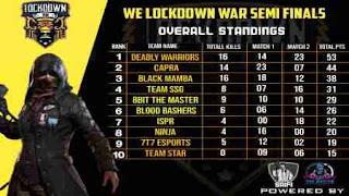 Warrior-esports-lockdown-war-semifinal-match-result