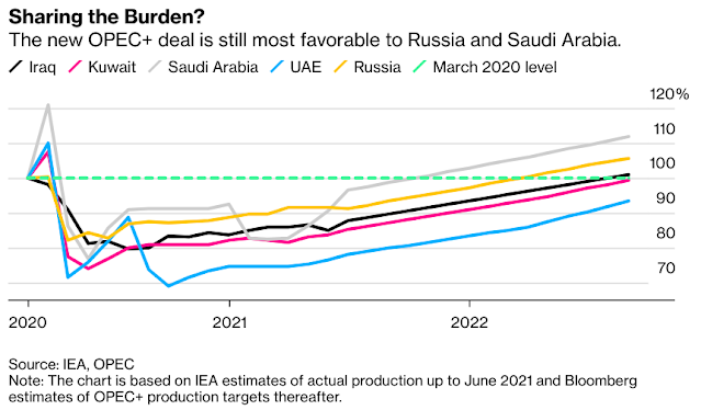 OPEC+ Compromise Deal Still Favors #SaudiArabia and #Russia - Bloomberg