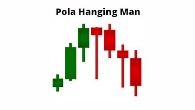 Gambar Pola Hanging Man