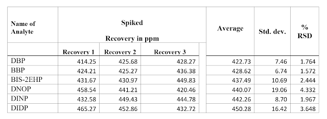 DBP, BBP, BIS-2EHP & at the level of 500mg/kg