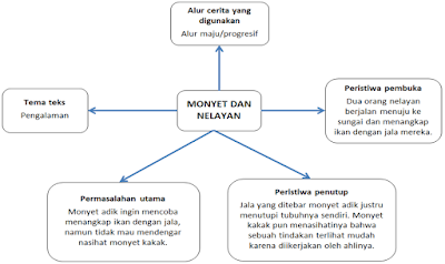 RINGKASAN MATERI BAHASA INDONESIA TEMA 8 (LINGKUNGAN SAHABAT KITA) KELAS 5 SD/MI