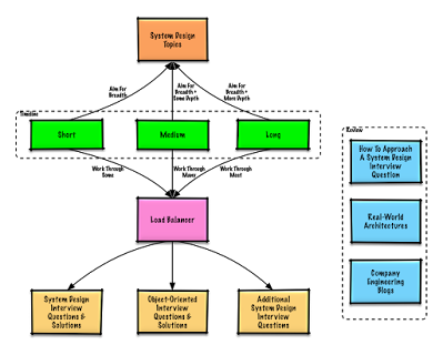Software design for coding interviews