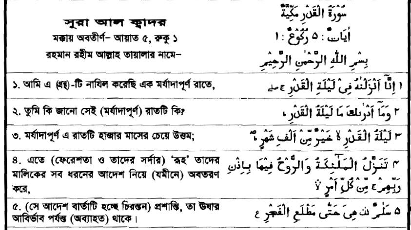 Surah Al-Qadr ~ Bangla Quran Translation