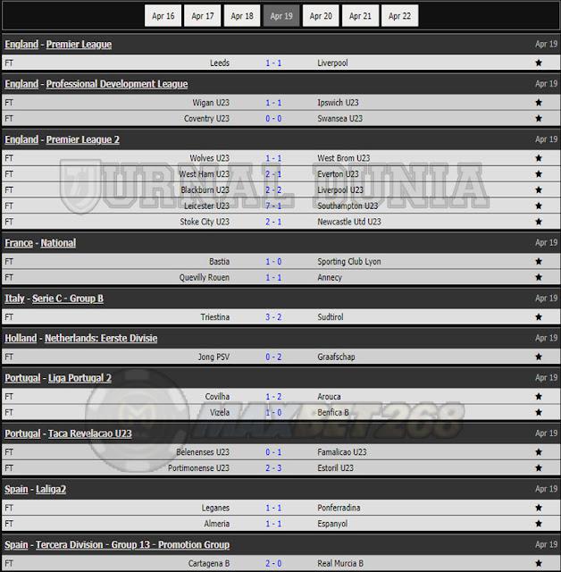 Hasil Pertandingan Sepakbola Tadi Malam, Senin Tanggal 19  - 20 April 2021