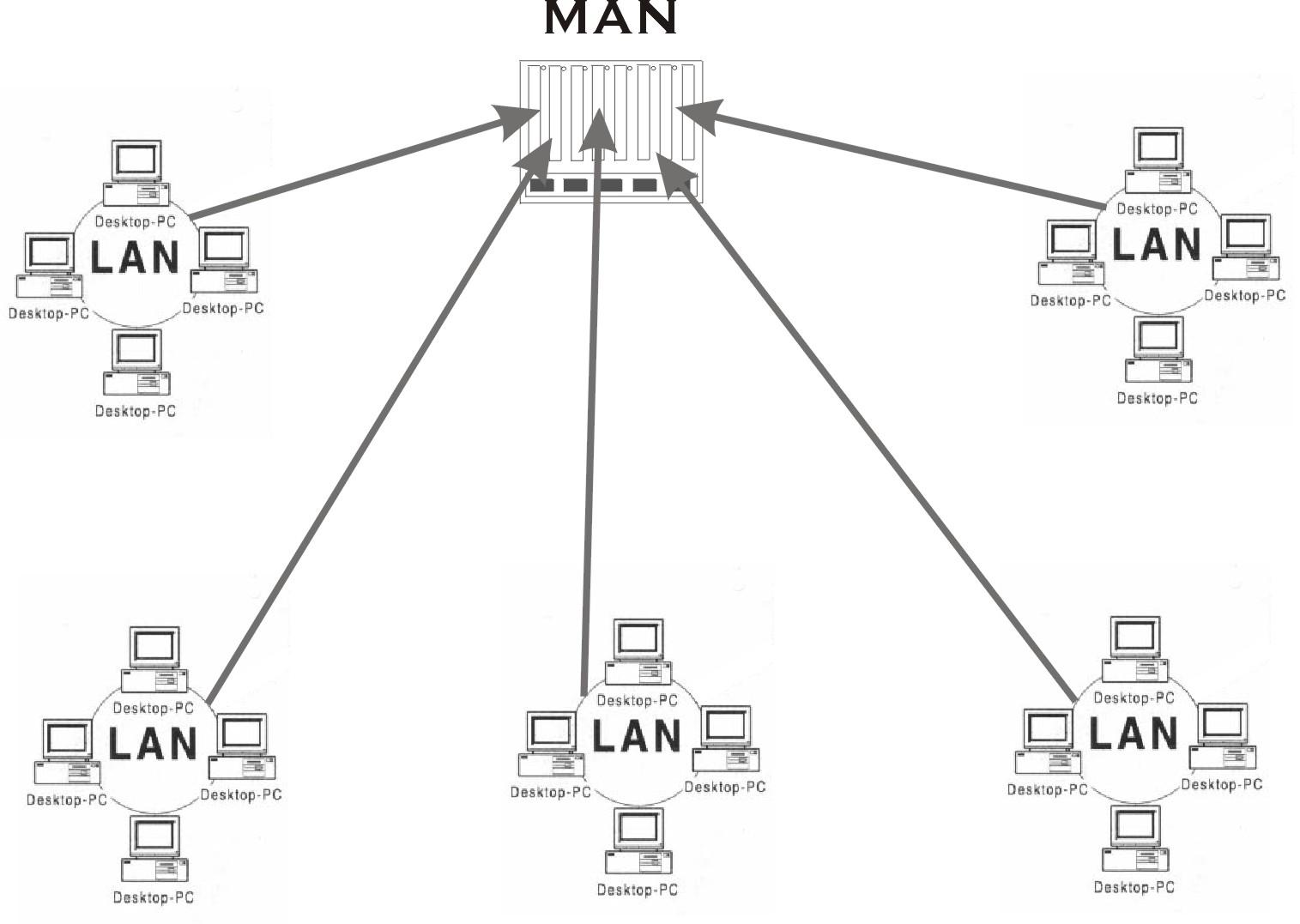 Types of Networks ~ INLIGHTING FAIR