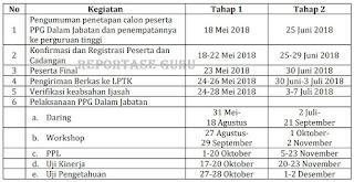 Informasi Lengkap Penetapan & Registrasi Peserta PPG Dalam Jabatan Resmi dari Kemendikbud