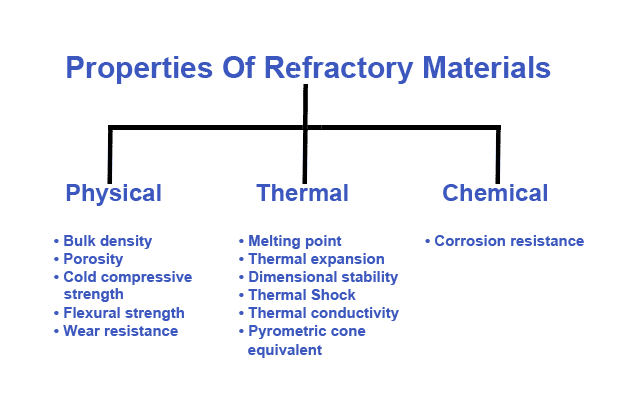 Properties Of Refractory Materials
