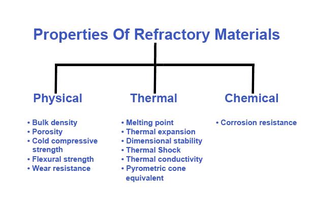 Properties Of Refractory Materials