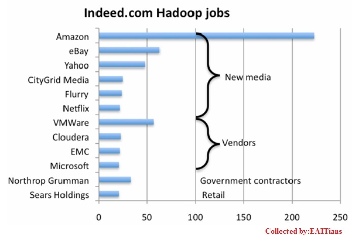 Hadoop: Job Responsibilities & Skills Relevance 2019-2020