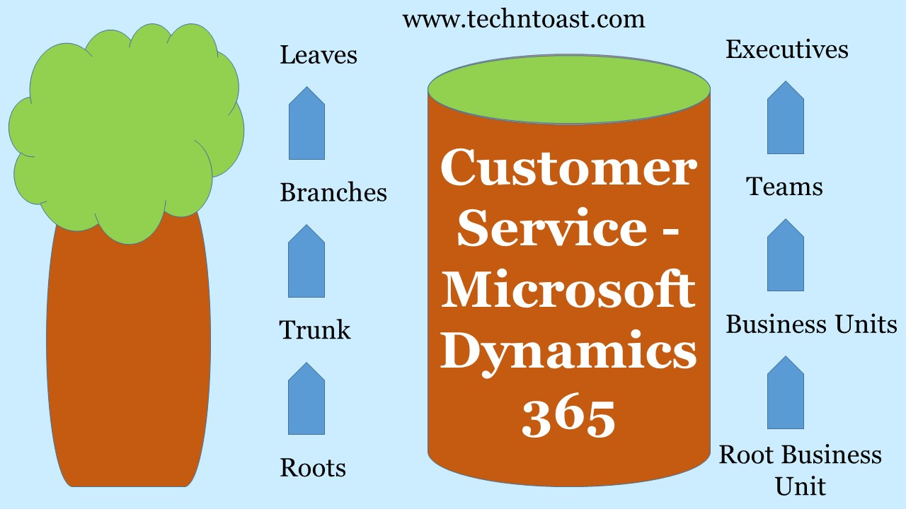 Customer Service - Dynamics 365