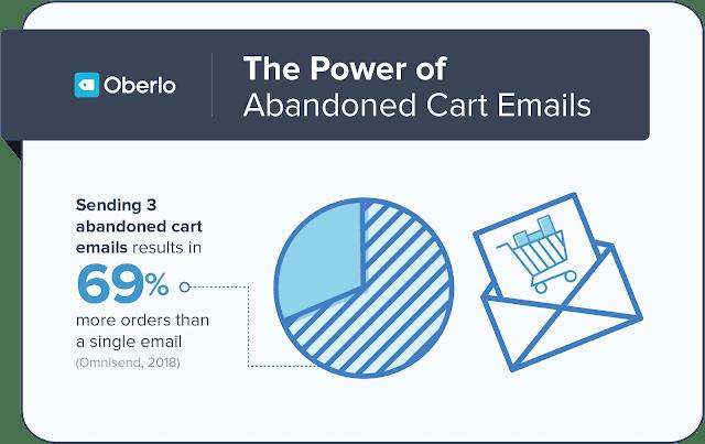 efek dari email marketing terkait penjualan
