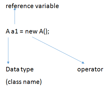 Class and Object in Java with Programs and Examples